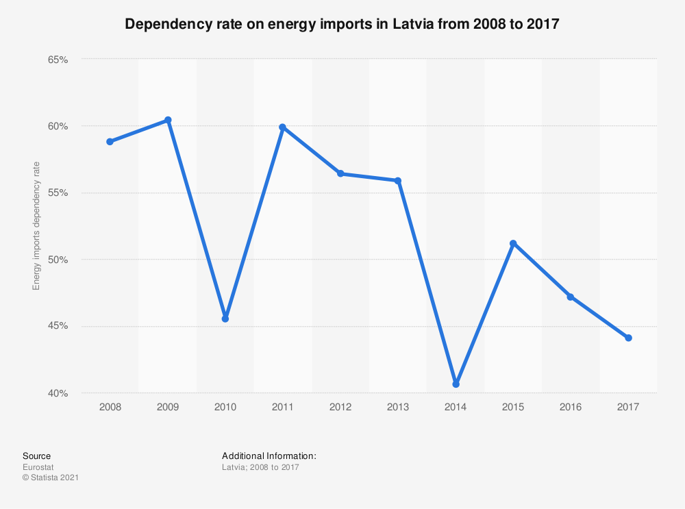 Statistic: Dependency on energy imports in Latvia from 2006 to 2016 | Statista
