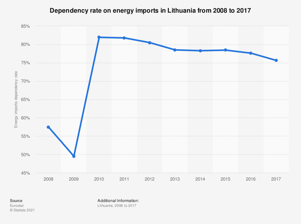 Statistic: Dependency rate on energy imports in Lithuania from 2008 to 2017 | Statista