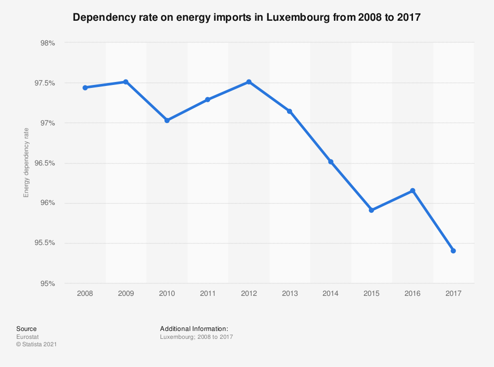 Statistic: Dependency on energy imports in Luxembourg from 2006 to 2016 | Statista