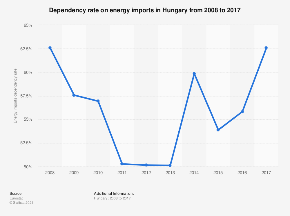 Statistic: Dependency rate on energy imports in Hungary from 2008 to 2017 | Statista