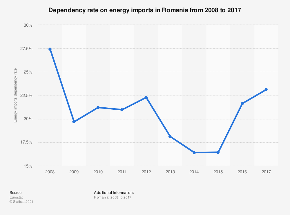 Statistic: Dependency rate on energy imports in Romania from 2008 to 2017 | Statista