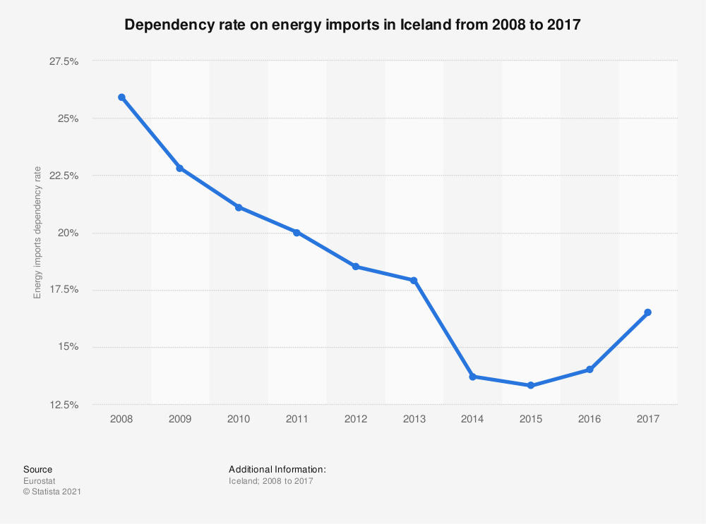 Statistic: Dependency rate on energy imports in Iceland from 2008 to 2017 | Statista