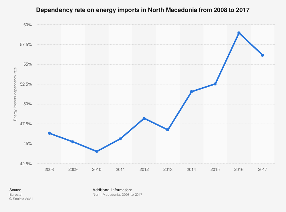 Statistic: Dependency rate on energy imports in North Macedonia from 2008 to 2017 | Statista