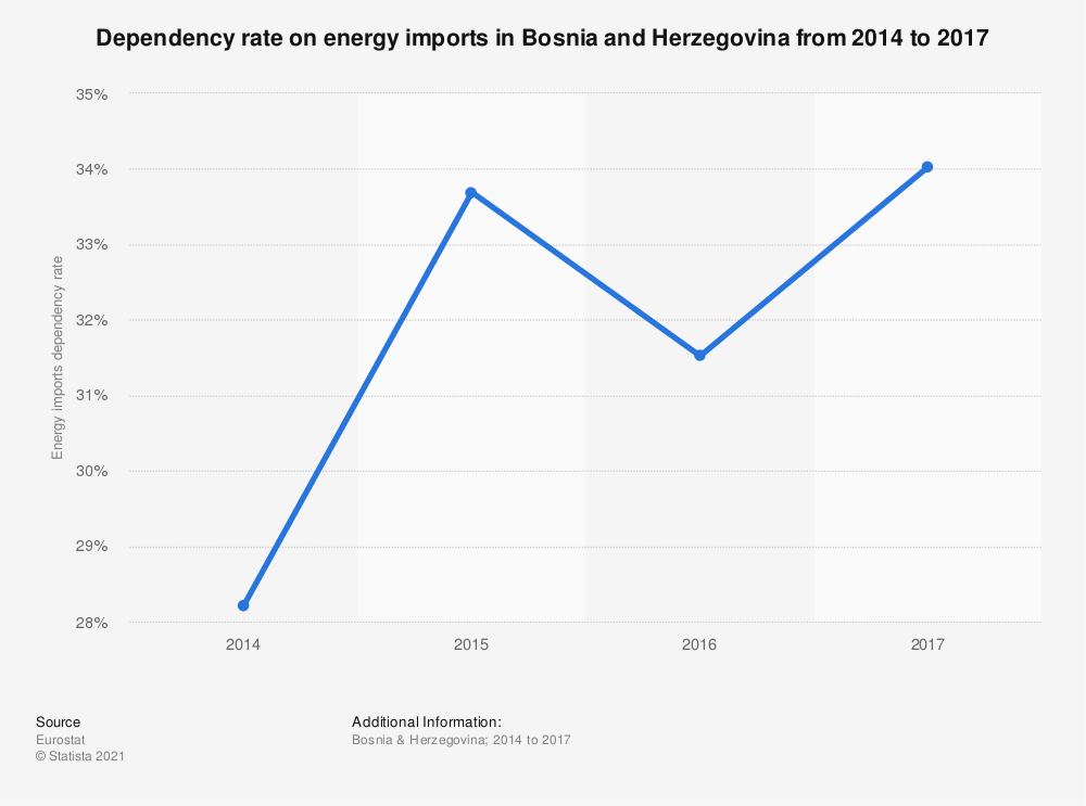 Statistic: Dependency on energy imports in Bosnia and Herzegovina from 2006 to 2016 | Statista