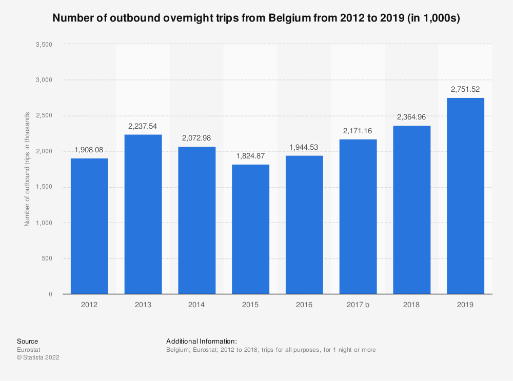 Statistic: Number of outbound overnight trips from Belgium from 2012 to 2018 (in 1,000s) | Statista