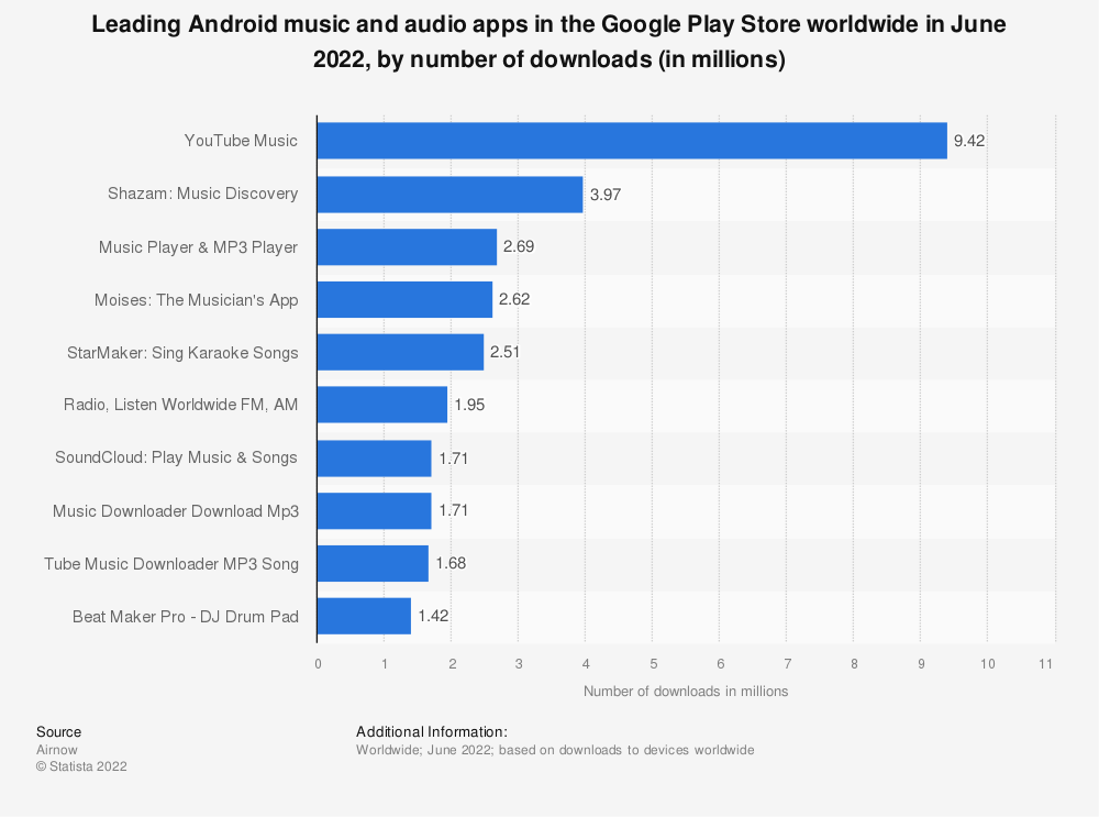 Statistic: Leading music and audio apps in the Google Play Store worldwide in June 2019, by number of downloads (in millions)   Statista