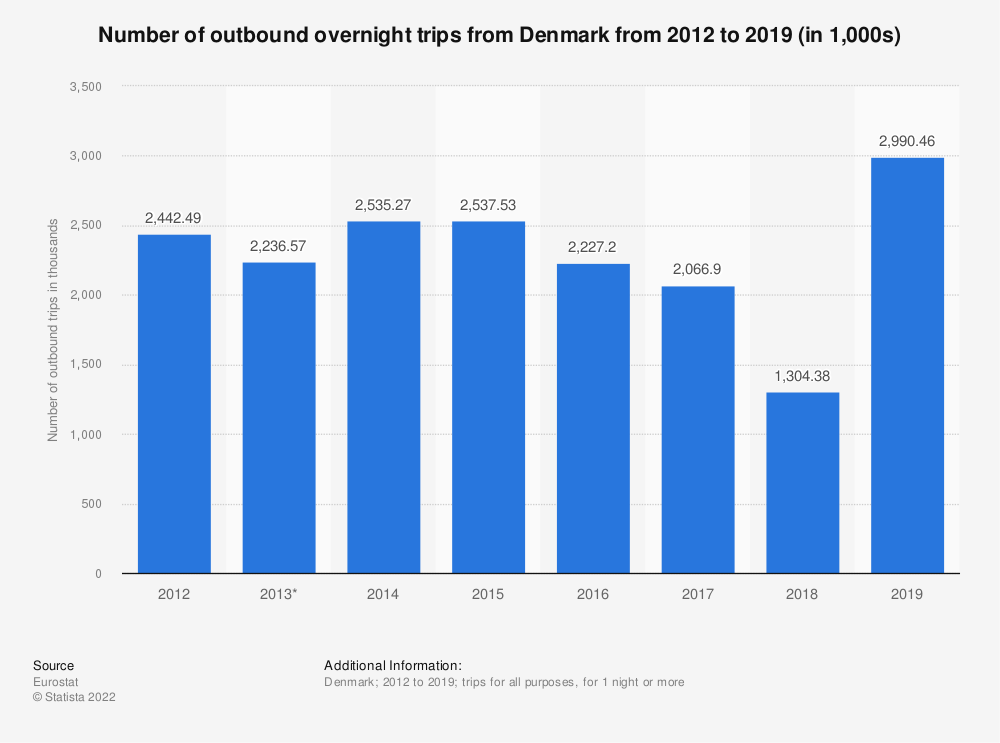 Statistic: Number of outbound trips from Denmark from 2012 to 2015 (in 1,000s) | Statista