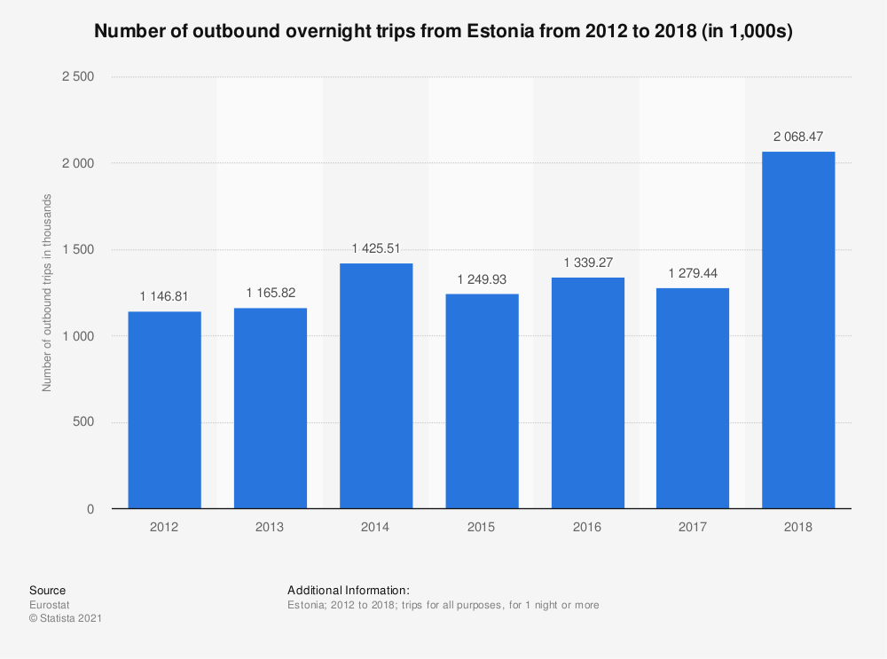 Statistic: Number of outbound overnight trips from Estonia from 2012 to 2018 (in 1,000s) | Statista