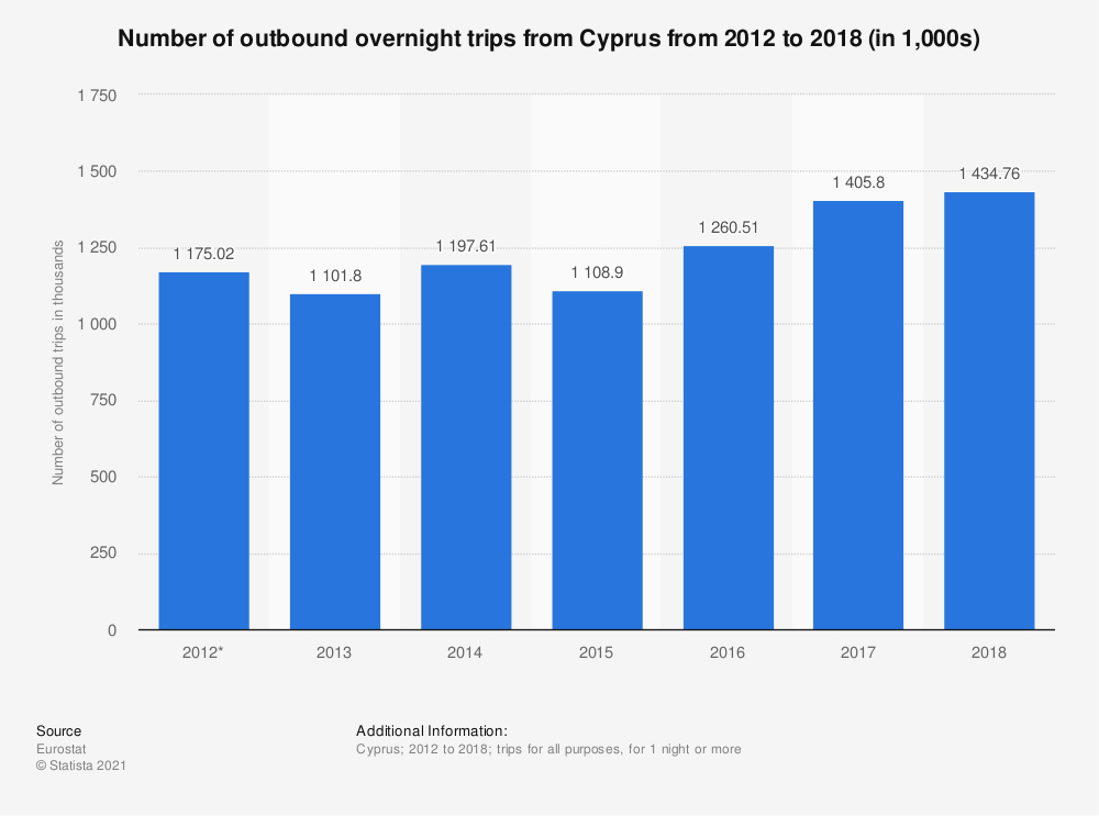 Statistic: Number of outbound overnight trips from Cyprus from 2012 to 2018 (in 1,000s) | Statista