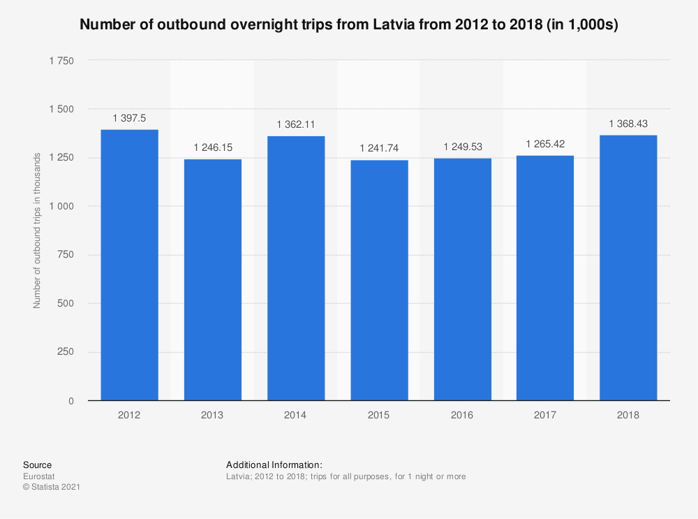 Statistic: Number of outbound overnight trips from Latvia from 2012 to 2018 (in 1,000s) | Statista