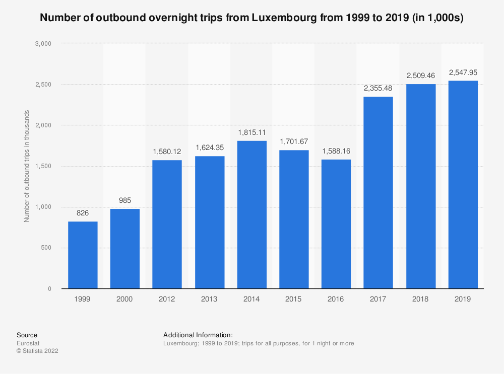 Statistic: Number of outbound overnight trips from Luxembourg from 2012 to 2017 (in 1,000s) | Statista