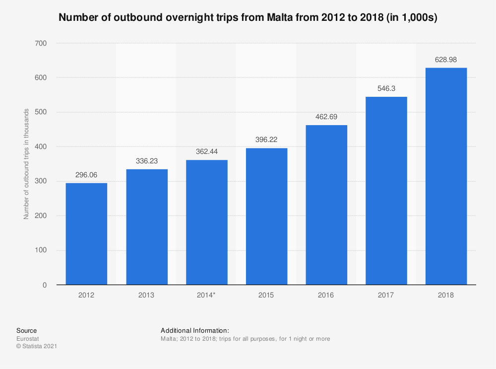 Statistic: Number of outbound overnight trips from Malta from 2012 to 2018 (in 1,000s) | Statista