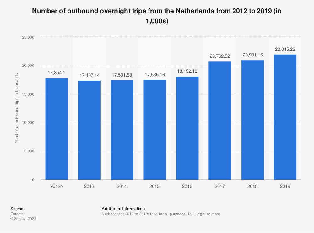 Statistic: Number of outbound overnight trips from the Netherlands from 2012 to 2019 (in 1,000s) | Statista