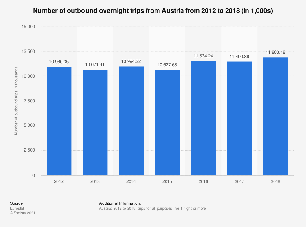 Statistic: Number of outbound overnight trips from Austria from 2012 to 2018 (in 1,000s) | Statista