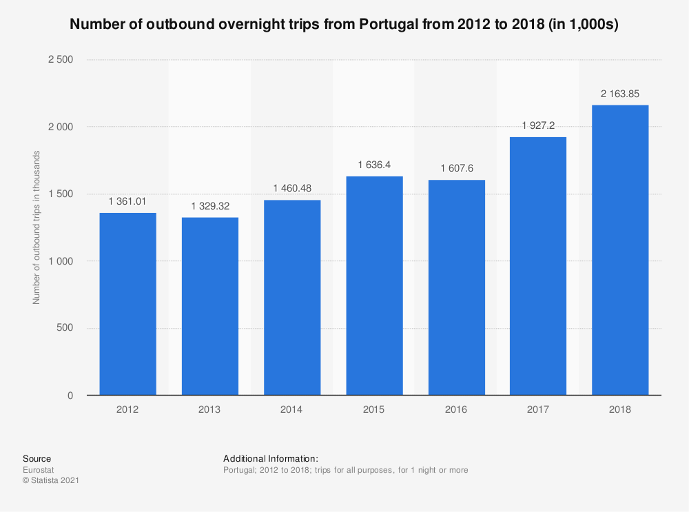 Statistic: Number of outbound overnight trips from Portugal from 2012 to 2018 (in 1,000s) | Statista
