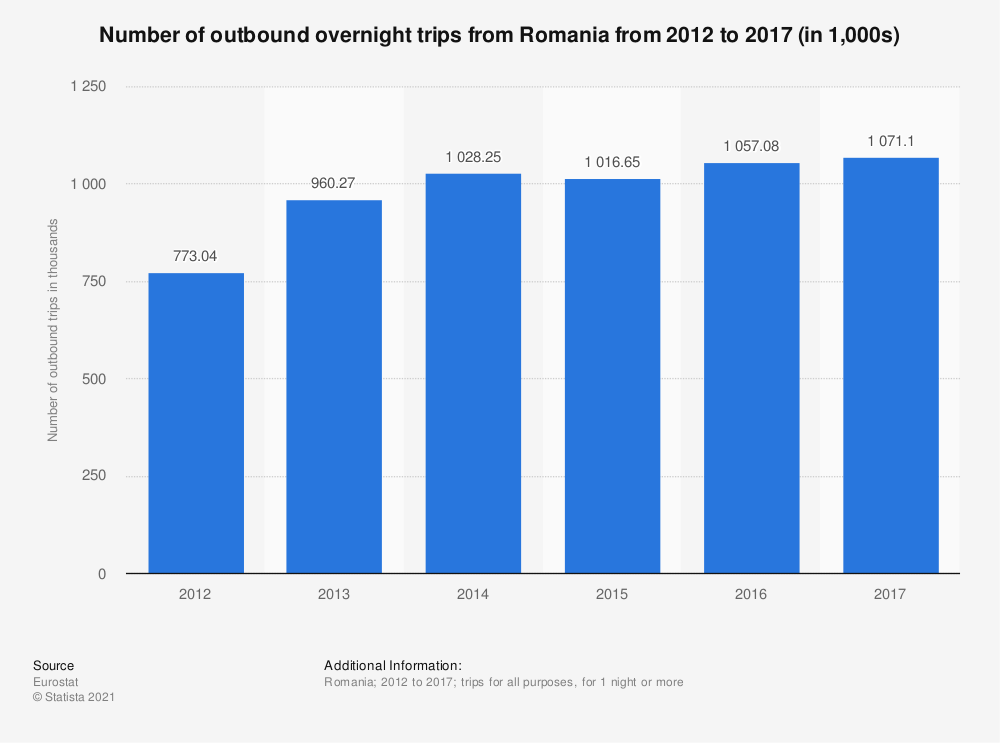 Statistic: Number of outbound overnight trips from Romania from 2012 to 2017 (in 1,000s) | Statista