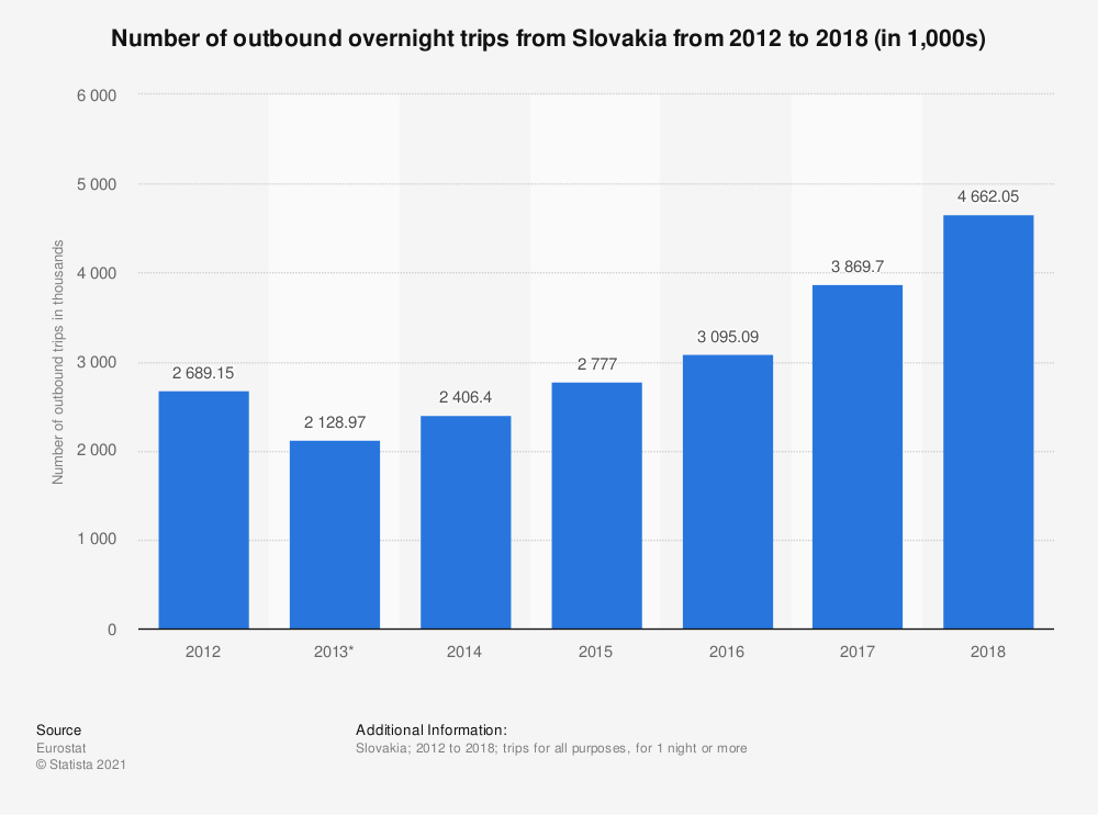 Statistic: Number of outbound overnight trips from Slovakia from 2012 to 2018 (in 1,000s) | Statista