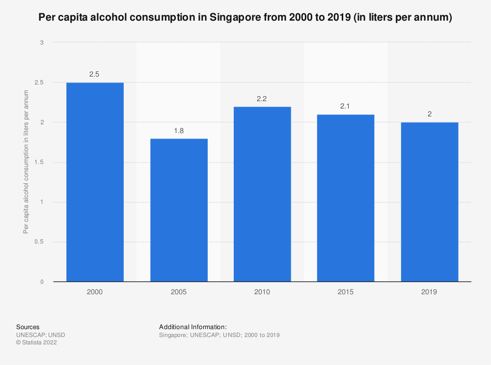 Statistic: Per capita alcohol consumption in Singapore from 2005 to 2018 (in liters per annum) | Statista