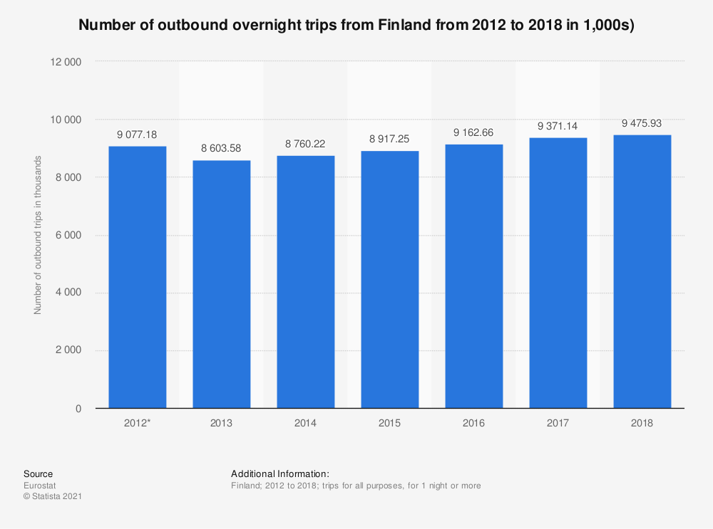 Statistic: Number of outbound overnight trips from Finland from 2012 to 2018 in 1,000s) | Statista