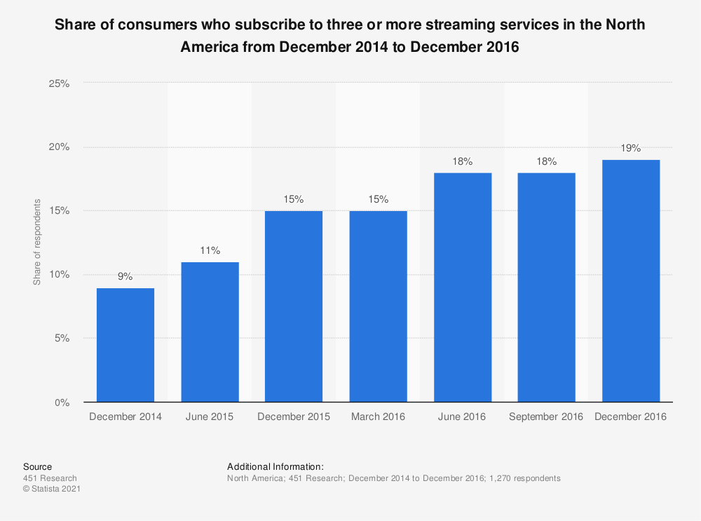 Statistic: Share of consumers who subscribe to three or more streaming services in the North America from December 2014 to December 2016 | Statista