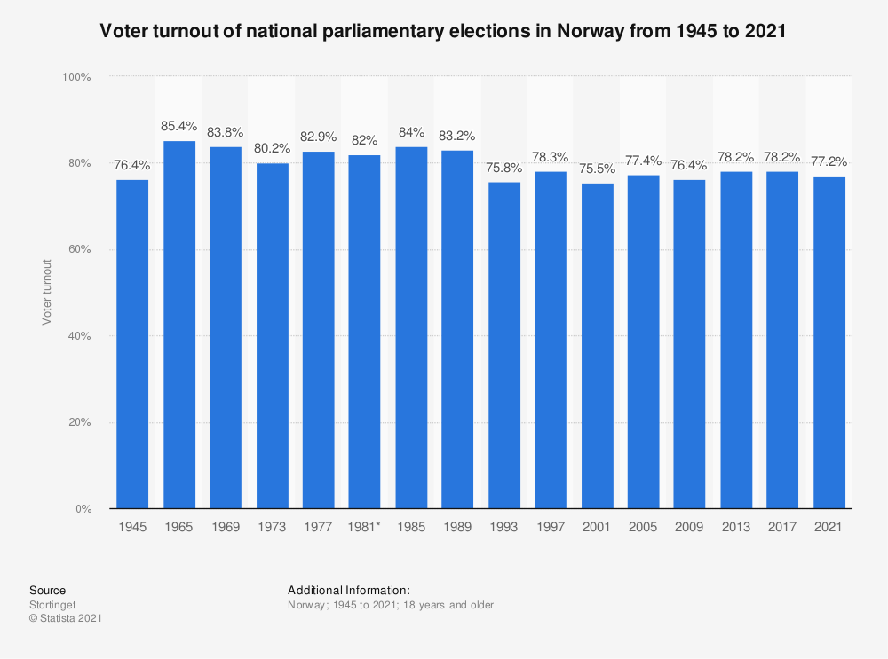 Statistic: Voter turnout of national parliamentary elections in Norway from 1945 to 2017 | Statista