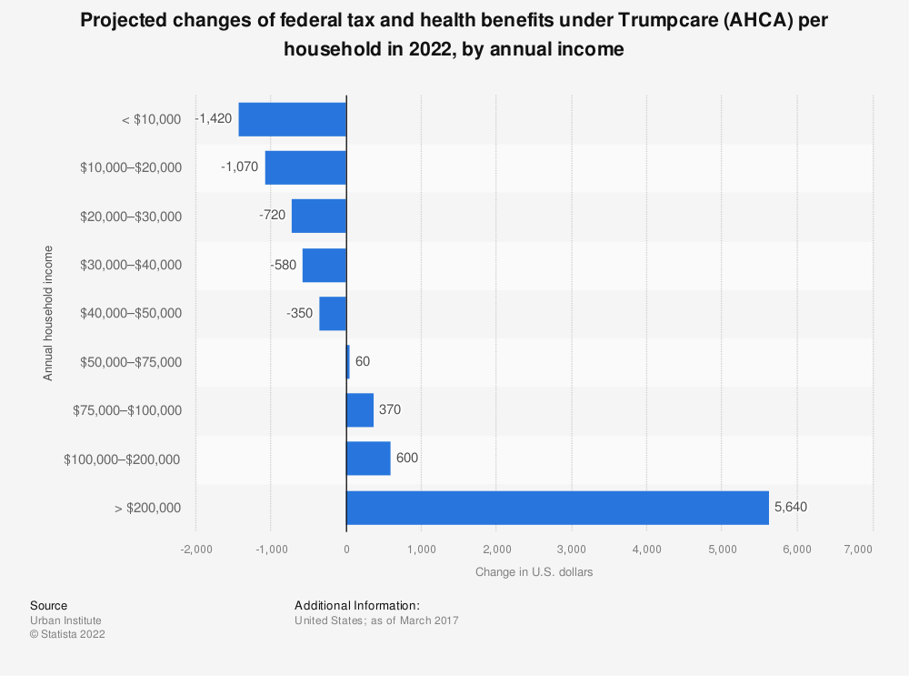 Statistic: Projected changes of federal tax and health benefits under Trumpcare (AHCA) per household in 2022, by annual income | Statista