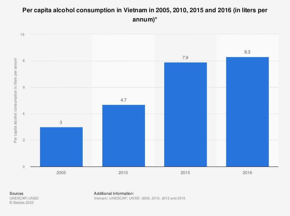 Statistic: Per capita alcohol consumption in Vietnam in 2005, 2010, 2015 and 2016 (in liters per annum)* | Statista