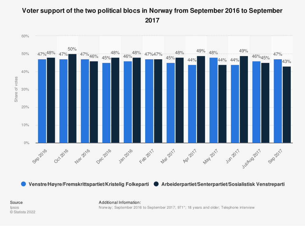 Statistic: Voter support of the two political blocs in Norway from September 2016 to September 2017 | Statista