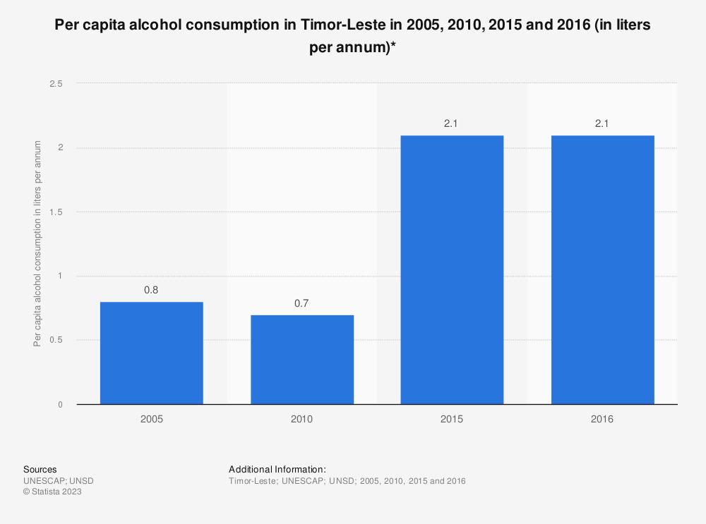 Statistic: Per capita alcohol consumption in Timor-Leste in 2005, 2010, 2015 and 2016 (in liters per annum)*   Statista