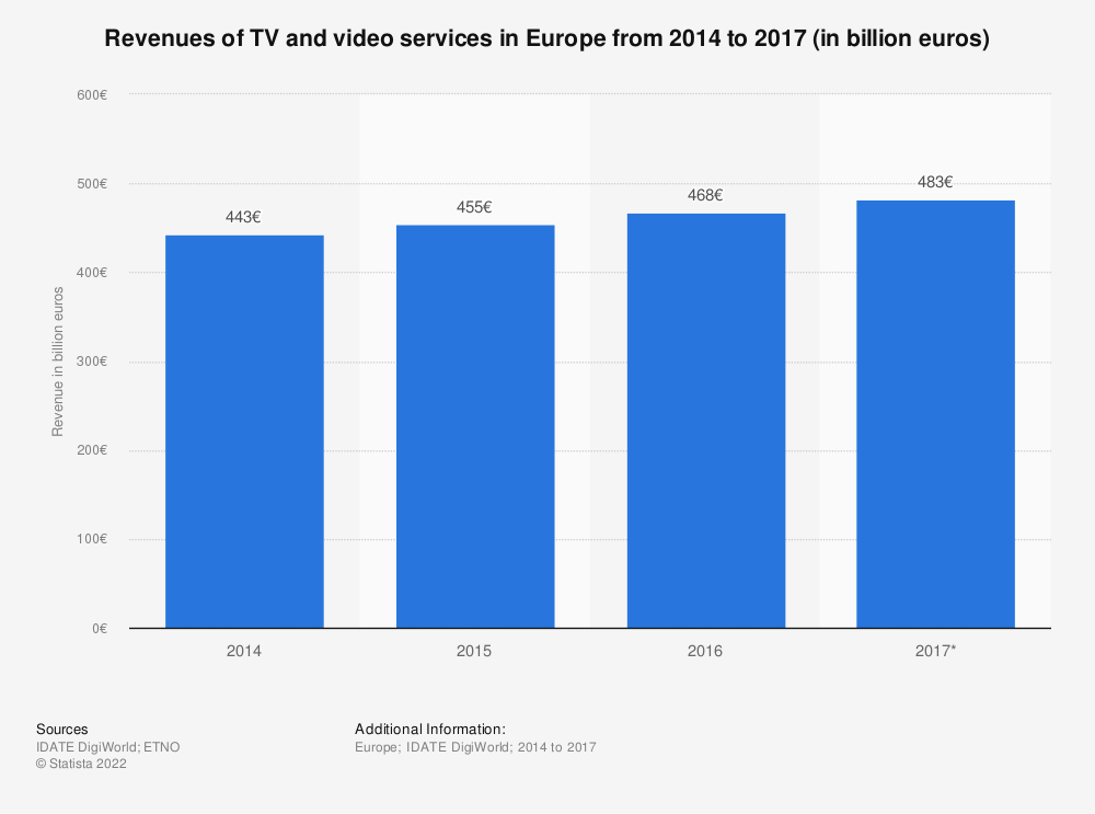 Statistic: Revenues of TV and video services in Europe from 2014 to 2017 (in billion euros) | Statista