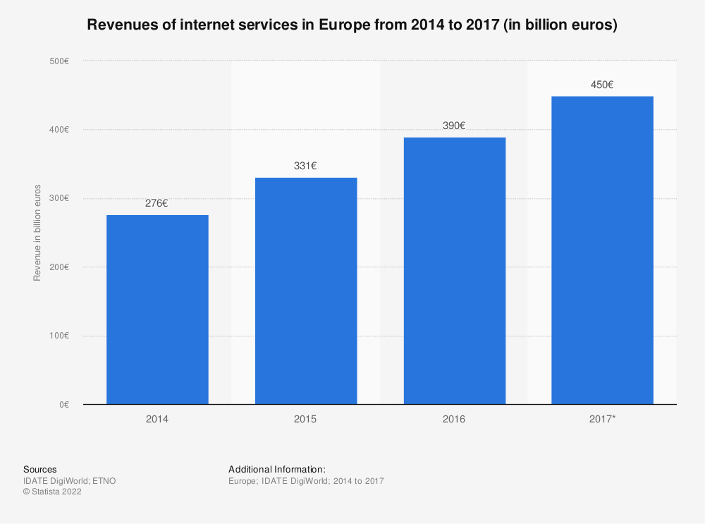 Statistic: Revenues of internet services in Europe from 2014 to 2017 (in billion euros) | Statista