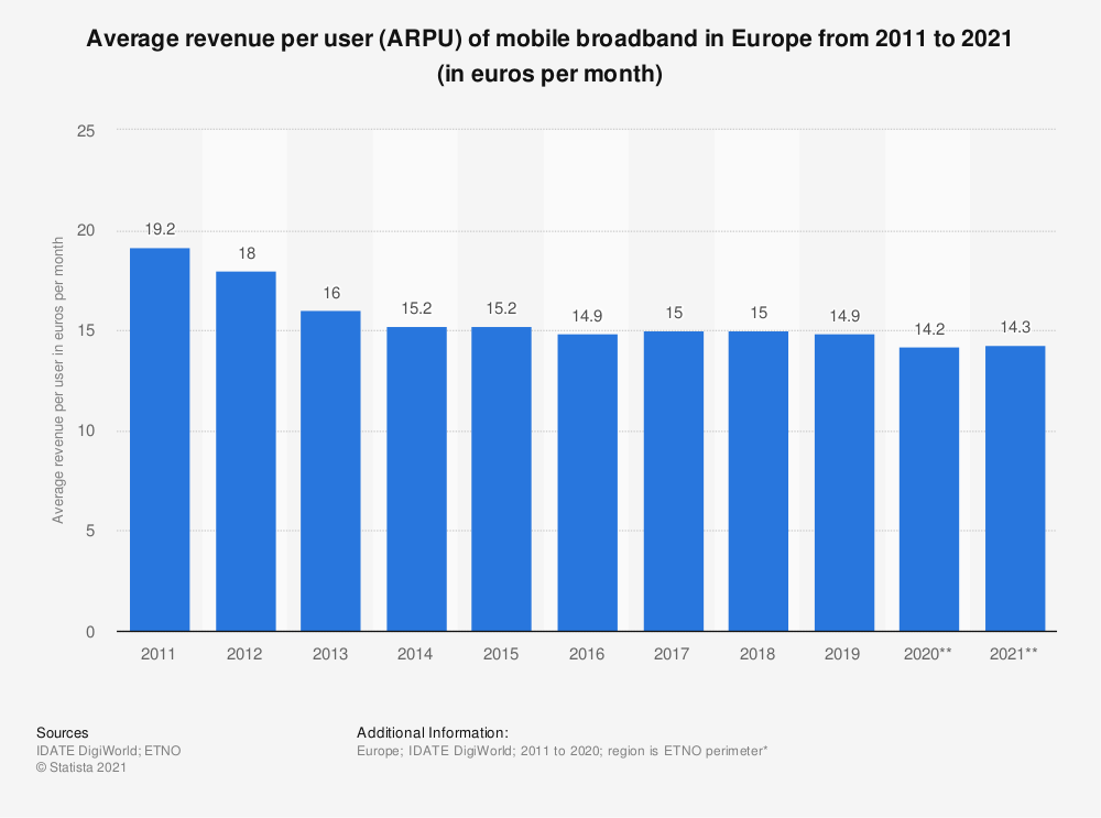 Statistic: Average revenue per user (ARPU) of mobile broadband in Europe from 2011 to 2018 (in euros per month) | Statista