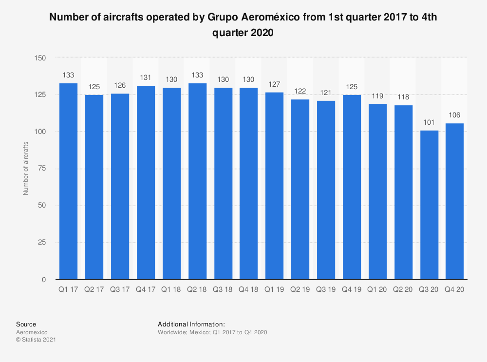 Statistic: Grupo Aeroméxico's aircraft fleet size from 4th quarter 2015 to 4th quarter 2018 (in units) | Statista