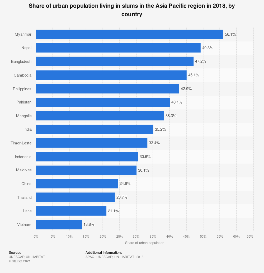 Statistic: Share of urban population living in slums in the Asia Pacific region in 2014, by country | Statista