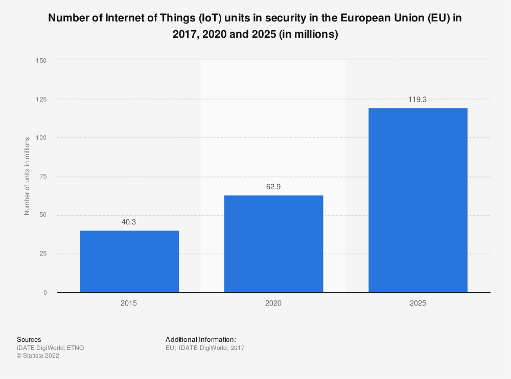 Statistic: Number of Internet of Things (IoT) units in security in the European Union (EU) in 2017, 2020 and 2025 (in millions) | Statista