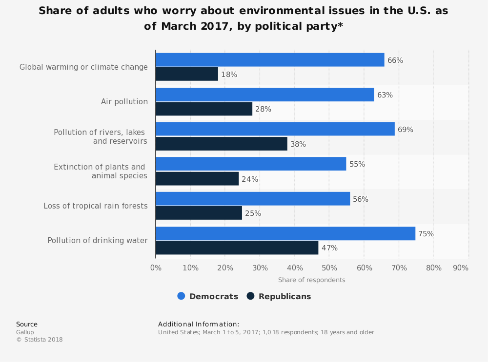 Statistic: Share of adults who worry about environmental issues in the U.S. as of March 2017, by political party* | Statista