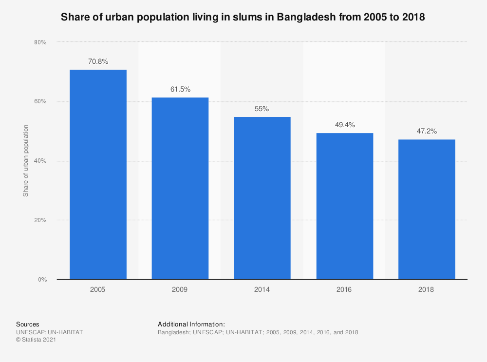 Statistic: Share of urban population living in slums in Bangladesh in 2005, 2009 and 2014   Statista