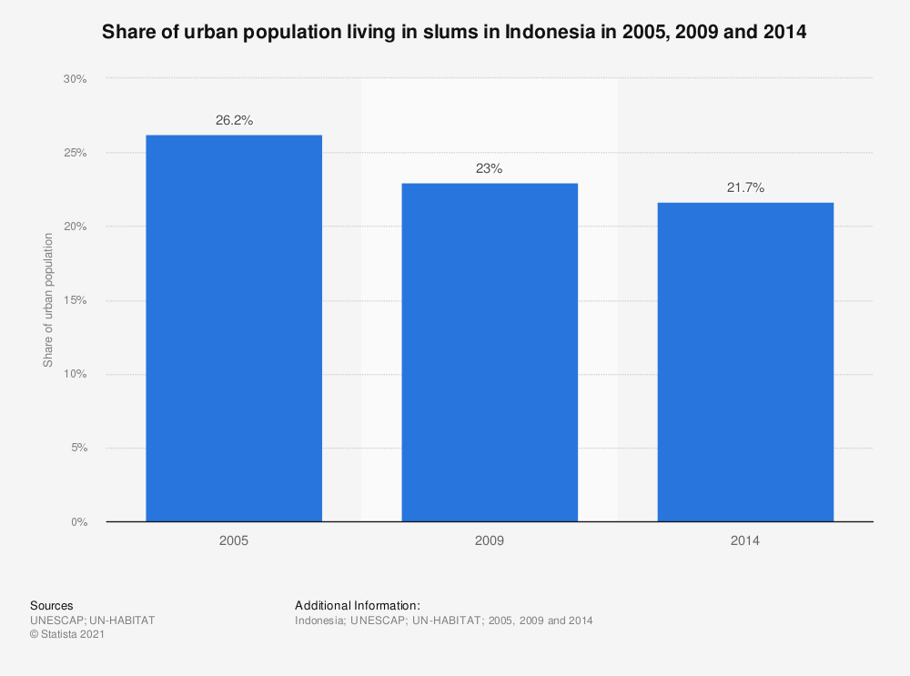 Statistic: Share of urban population living in slums in Indonesia in 2005, 2009 and 2014 | Statista