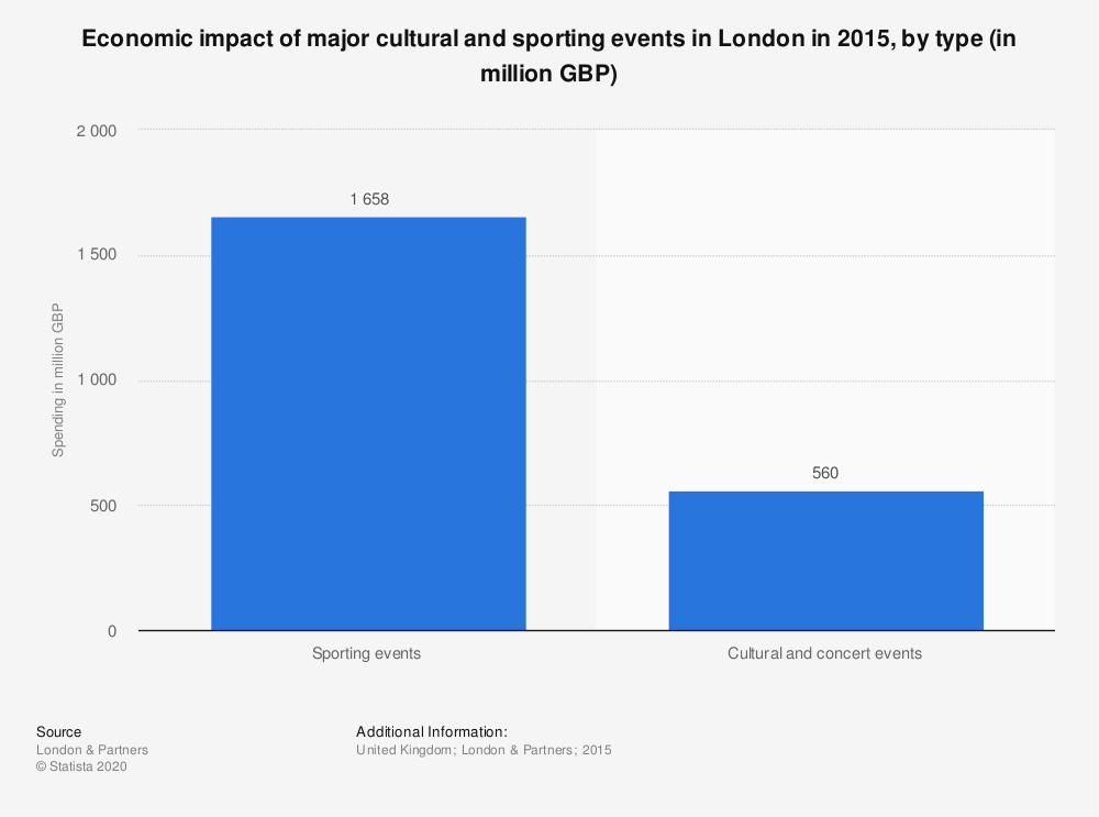 Statistic: Economic impact of major cultural and sporting events in London in 2015, by type (in million GBP) | Statista