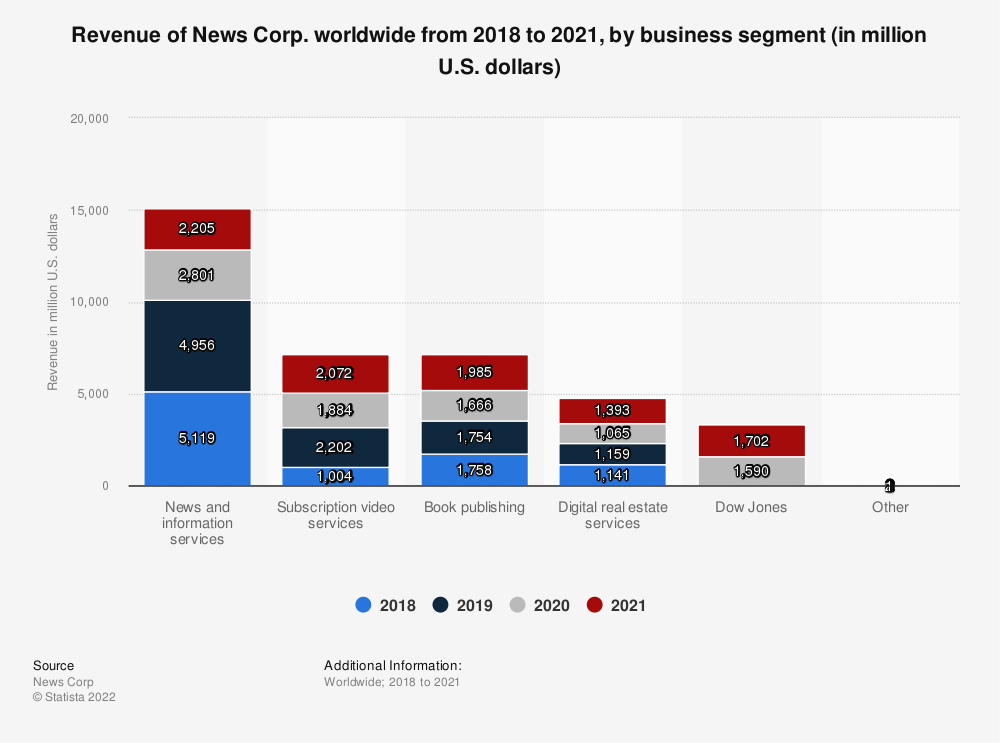 Statistic: Revenue of News Corp. worldwide from 2018 to 2020, by business segment (in million U.S. dollars) | Statista