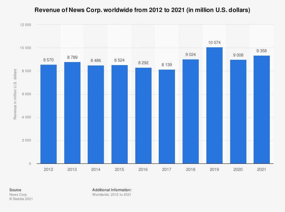 Statistic: Revenue of News Corp. worldwide from 2012 to 2018 (in million U.S. dollars) | Statista