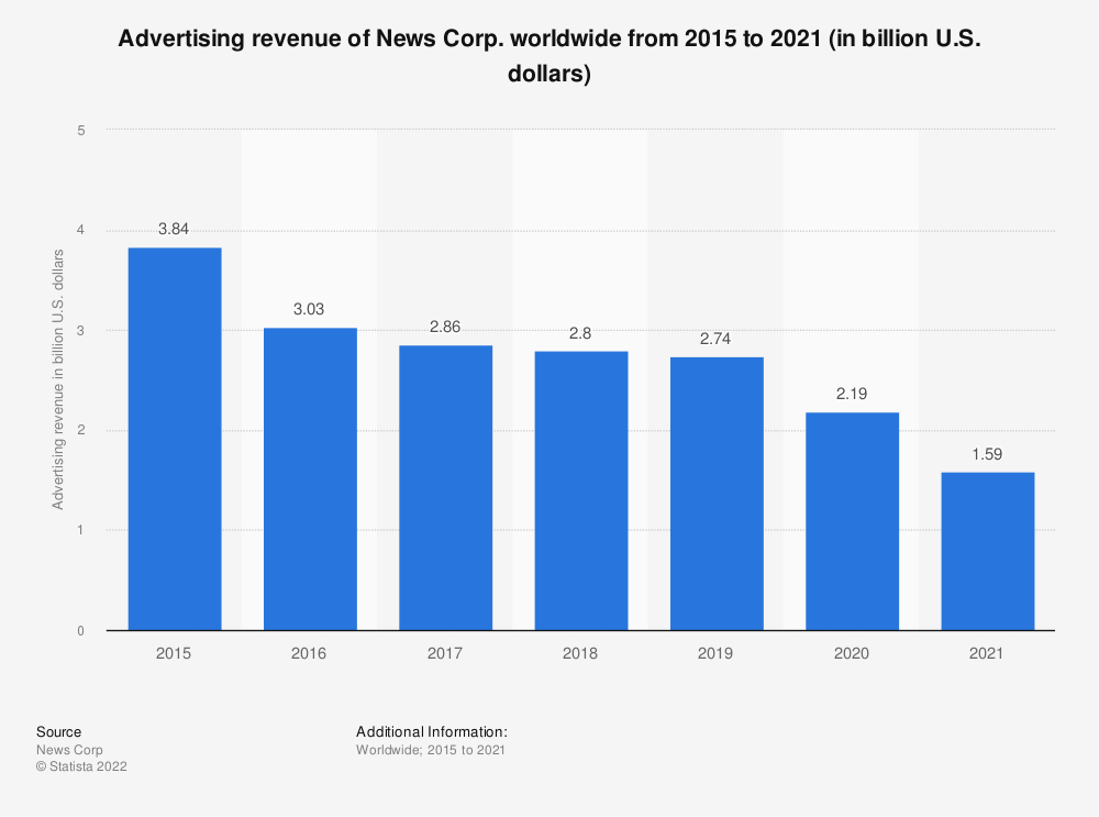 Statistic: Advertising revenue of News Corp. worldwide from 2015 to 2020 (in billion U.S. dollars) | Statista