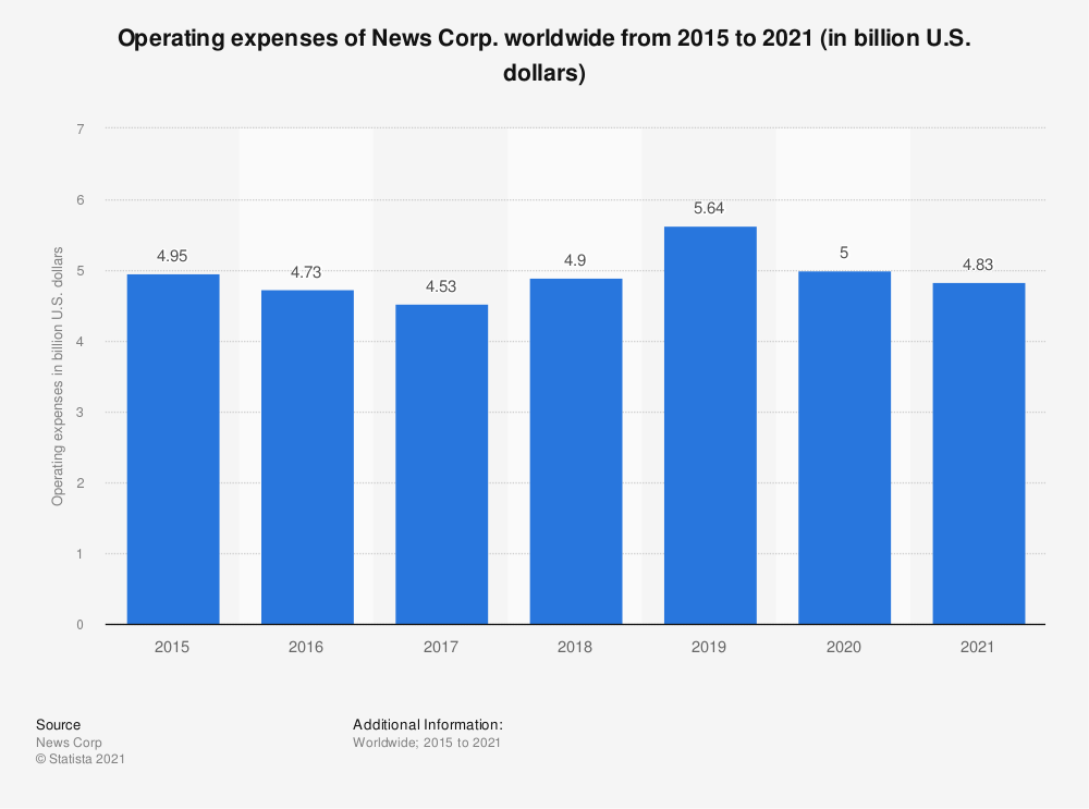 Statistic: Operating expenses of News Corp. worldwide from 2015 to 2020 (in billion U.S. dollars) | Statista