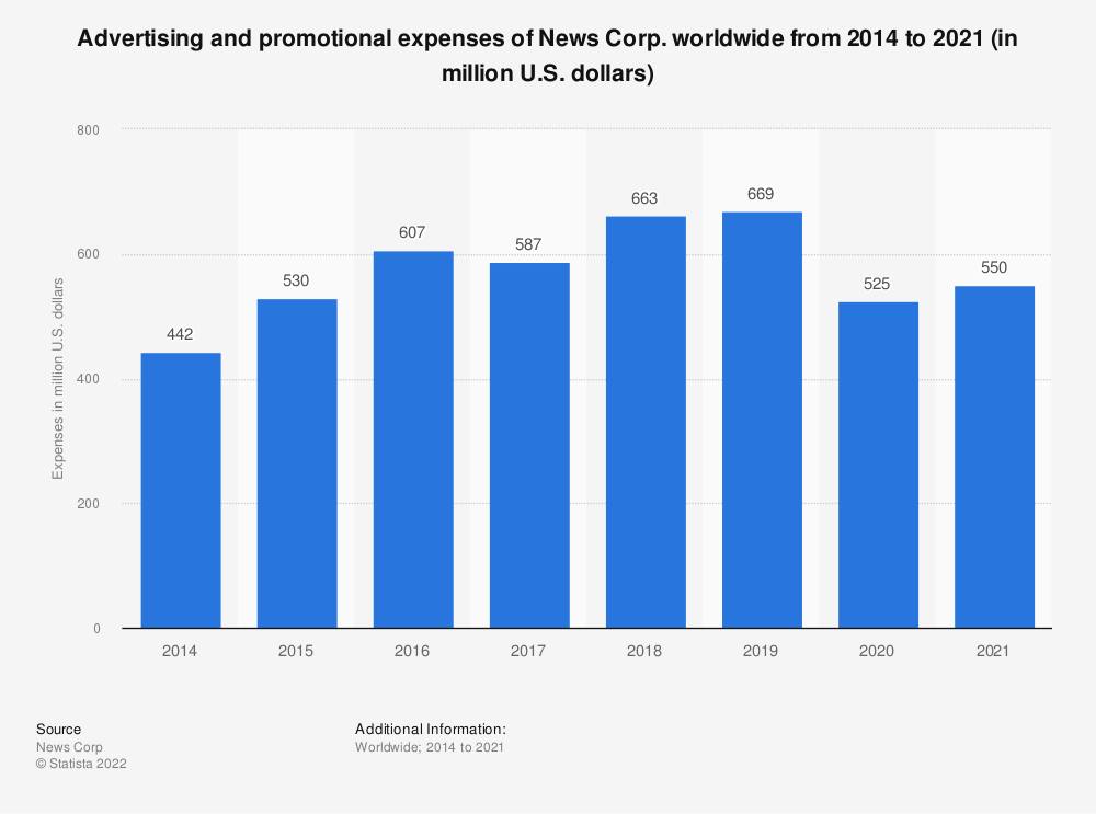 Statistic: Advertising and promotional expenses of News Corp. worldwide from 2014 to 2019 (in million U.S. dollars) | Statista