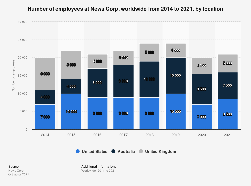 Statistic: Number of employees at News Corp. worldwide from 2014 to 2020, by location | Statista
