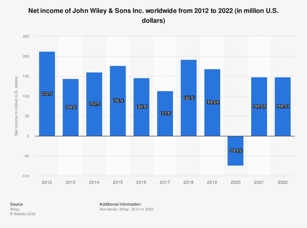 Statistic: Net income of John Wiley & Sons Inc. worldwide from 2012 to 2020 (in million U.S. dollars) | Statista