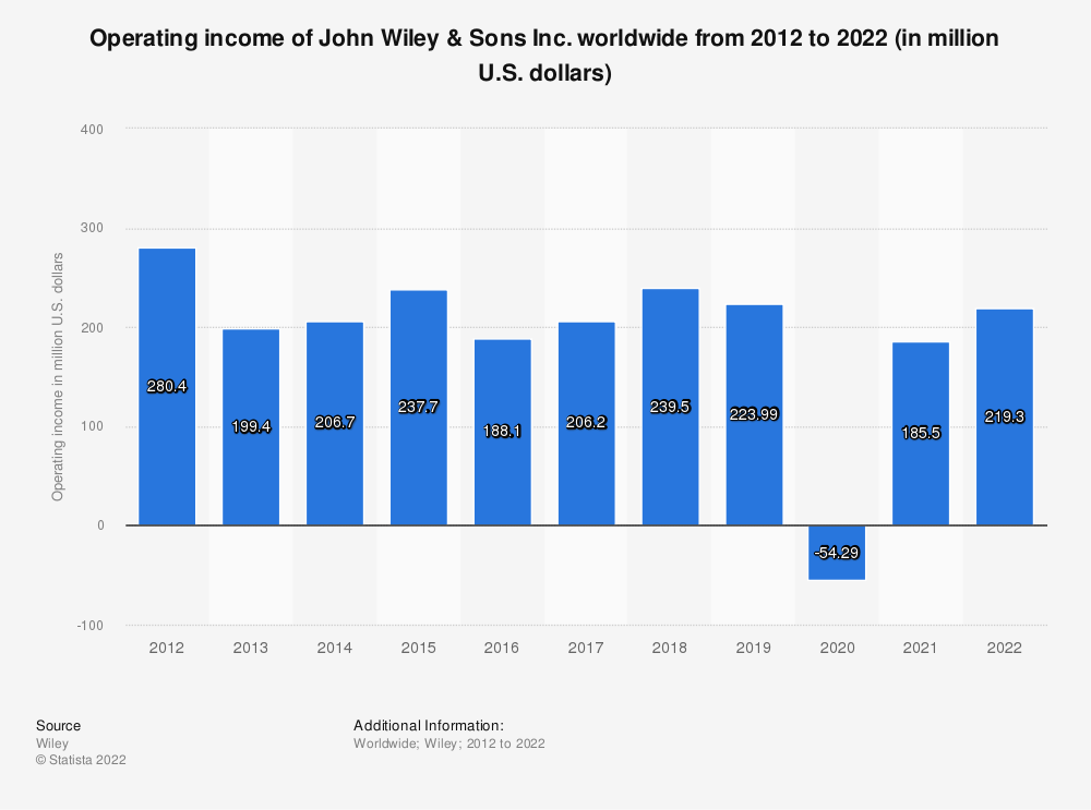 Statistic: Operating income of John Wiley & Sons Inc. worldwide from 2012 to 2020 (in million U.S. dollars) | Statista
