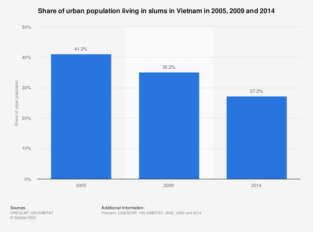 Statistic: Share of urban population living in slums in Vietnam in 2005, 2009 and 2014 | Statista
