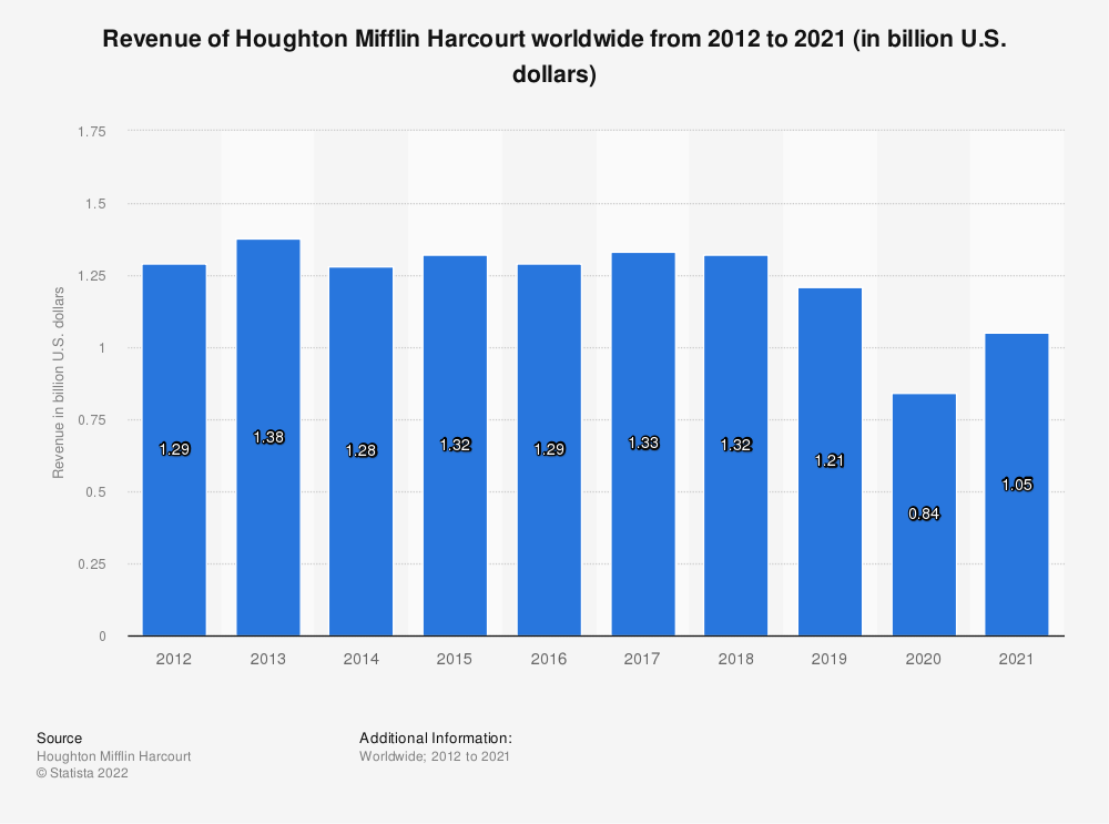 Statistic: Revenue of Houghton Mifflin Harcourt worldwide from 2012 to 2019 (in billion U.S. dollars) | Statista