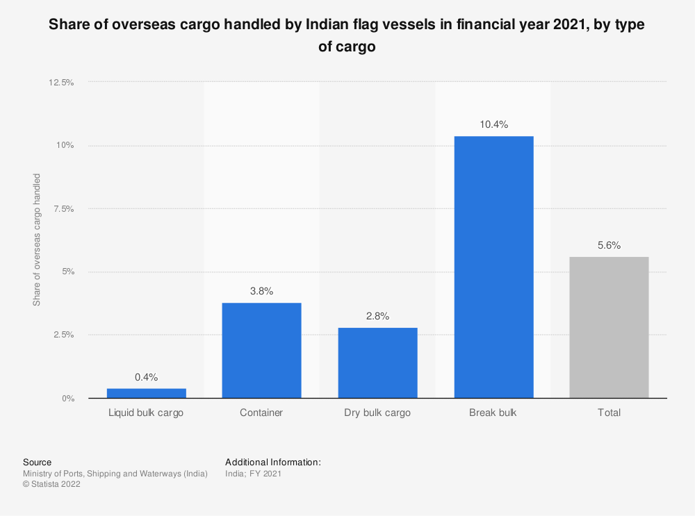 Statistic: Distribution of overseas cargo handled by Indian flag vessels in financial year 2019, by type of cargo | Statista